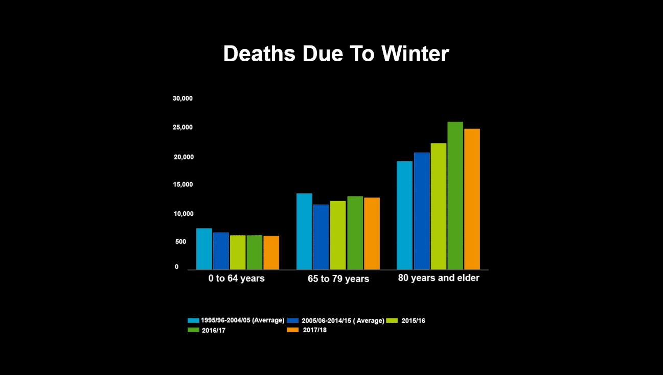 death-data